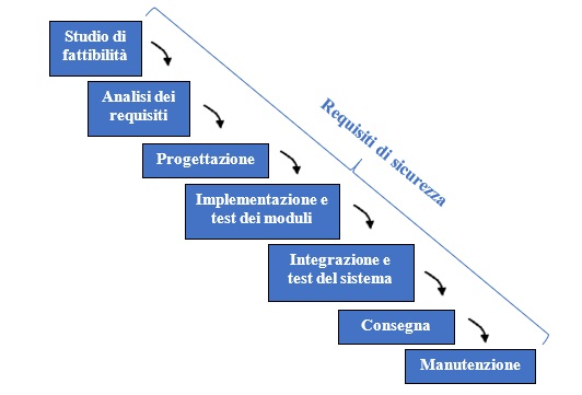 La sicurezza informatica nello sviluppo del software: le ...