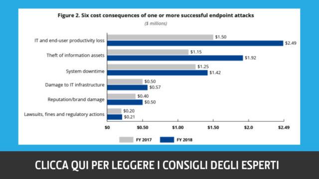 costi-attacchi-agli-endpoint