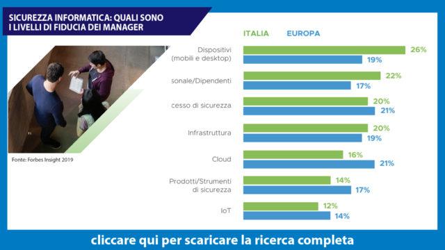 Cybersecurity-IItalia-vs-Europa